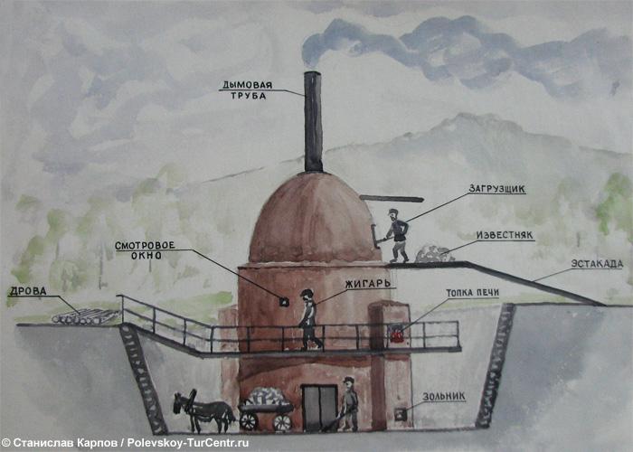Печь для обжига известняка. Фото Карпова С.О.